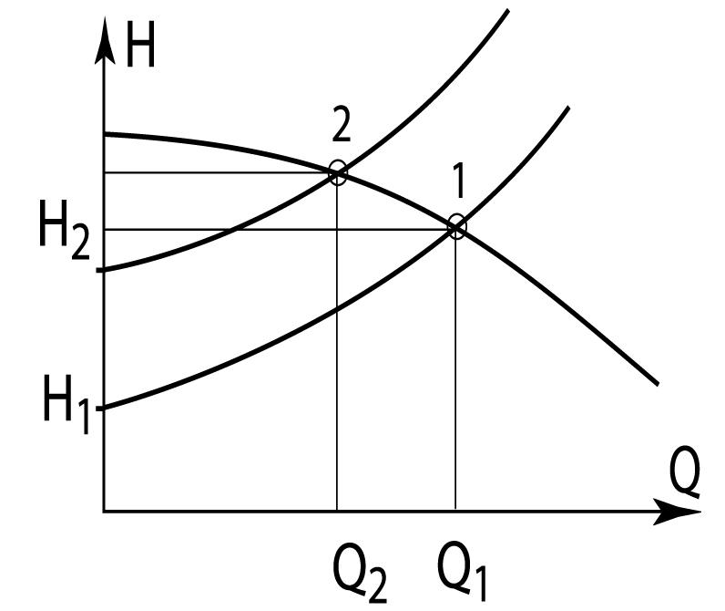 Гидравлические характеристики