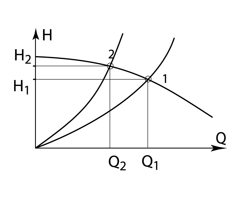 Гидравлическая характеристика
